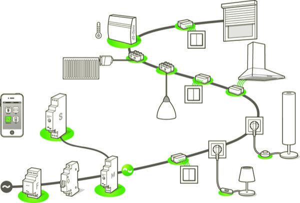 illustration der digitalstrom vernetzungspfade