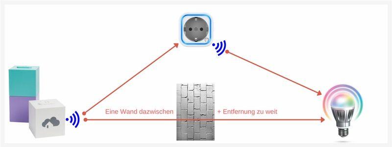 Meshnetzwerk Funktion des Z-Wave routings