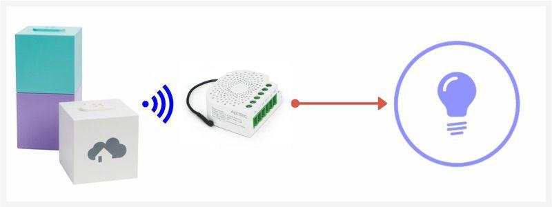 Steuern einer LED-Lampe mit Z-Wave Funkstandard