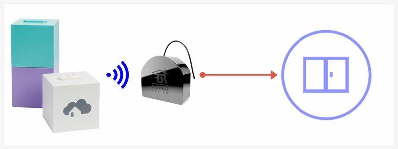 Steuern von Rollläden mit dem Smart Home Funkstandard Z-Wave