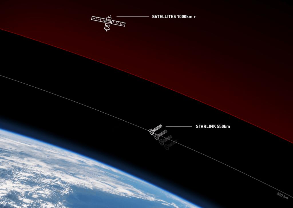 Starlink Satelliten befinden sich in einer Höhe von 550 km in der Erdumlaufbahn